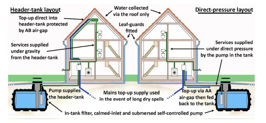 Rainwater Harvesting for Home & Garden