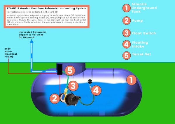 Garden Rainwater Harvesting Systems premium